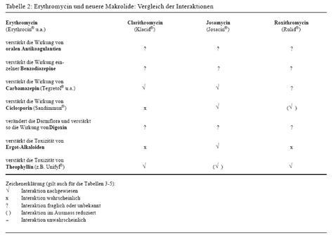 Salep Penicillin erythromycin antibiotika gruppe levodopa carbidopa entacapon