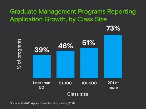 Mba Class Sizes by The Mba Is Still As Popular As Report Study