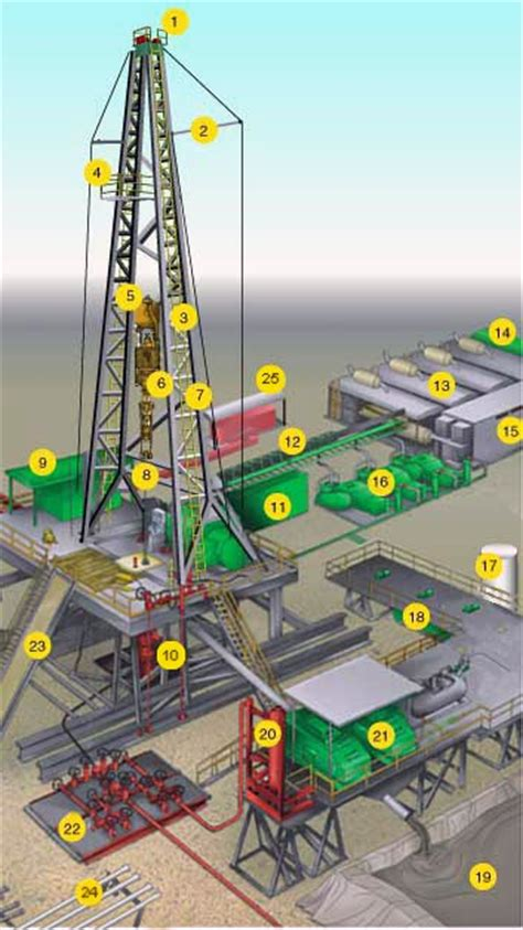 land rig layout pdf industrial brain injury accidents the third party claim