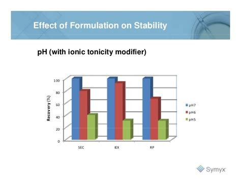 stability challenge formulation and stability challenges for virus therapeutics