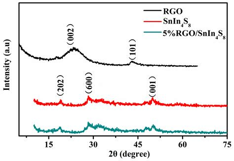 xrd pattern of reduced graphene oxide catalysts free full text fabrication of hierarchically