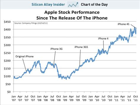 apple stock chart of the day apple s stock s rise since the iphone