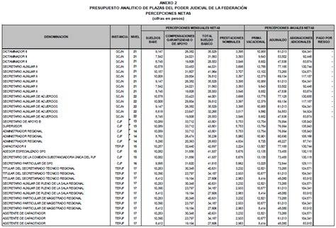 categoria de salario balconista pin tabulador de puestos y salarios grado o categoria