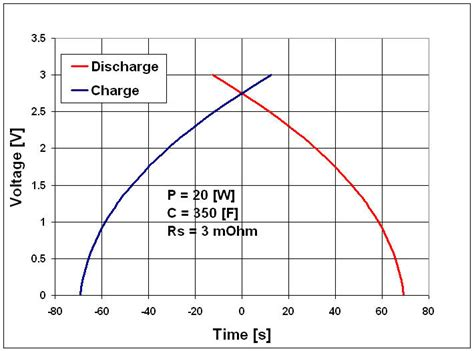 what is the difference between capacitor and battery difference between battery and capacitor electronicsxchanger queryxchanger