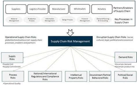 Mba In Retail Management Quora by Supply Chain Management Quora