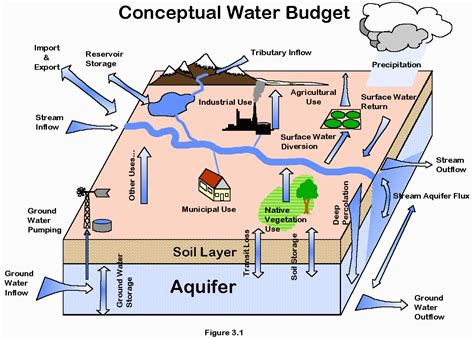 diagram of water water budget