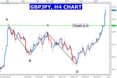 abcd pattern indicator learn forex can trading be as easy as abcd