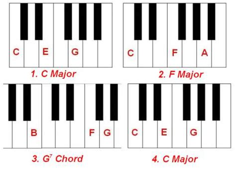 free printable piano chord chart for beginners chord progression chart piano chords chart printable