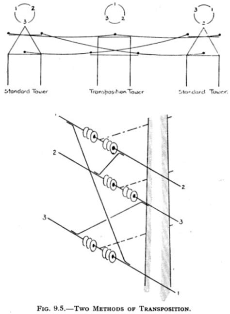 transposition of electrical conductors acw s insulator info book reference info interference between power and telecom lines