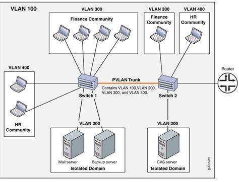 Switch Vlan understanding vlans technical documentation