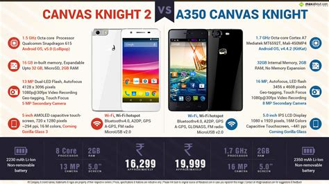 canvas knight 2 micromax canvas knight 2 vs micromax canvas knight