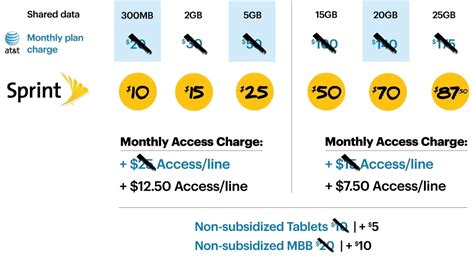 sprint home phone plans sprint s quot biggest wireless offer in history quot slashes