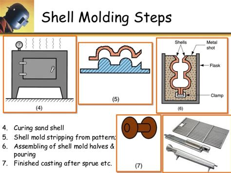 shell pattern in casting u3 p3 special casting methods