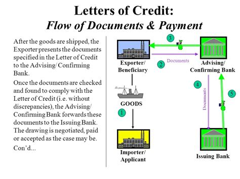 Confirming Bank Letter Of Credit International Methods Of Payment Ppt