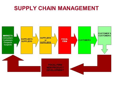 Top Mba Supply Chain Management by Supply Chain Management Prospects Best Chain 2018