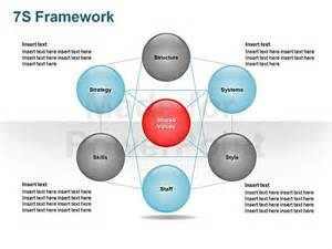 Mckinsey Powerpoint Template by Mckinsey 7s Framework Template Editable Ppt Slides