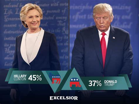 quien va ganando las elecciones 2016 usa quien va ganando elecciones peruanas 2016 quien va ganando