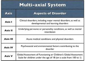 Dsm axis diagnostic and statistical manual of mental disorders dsm
