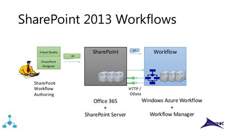 workflow manager workflow manager 1 0 sharepoint 2013 workflows