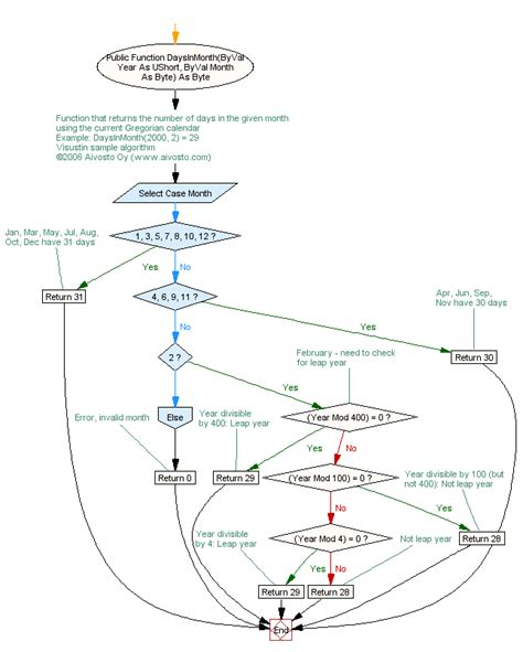 flowchart for leap year or not flowchart for leap year or not 28 images computer