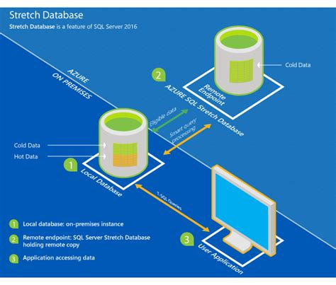 Sql Server Mirroring Requirements by Stretch Database