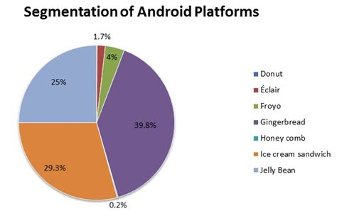 android version market android versions market jelly bean fastest growing but gingerbread most popular