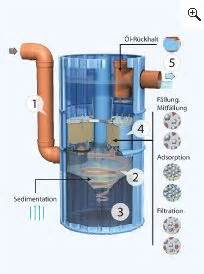 12 Best Aquaponics Filter Images Aquaponics Pond