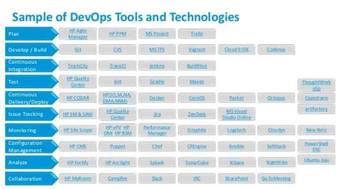 sukumar nayak agile devops cloud management