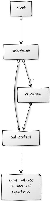 repository pattern too many methods c is the following repository pattern properly applied