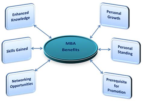 Benefits Of Mba In Finance In India by India News