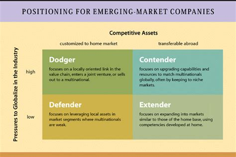 Competing In Emerging Markets competing with giants survival strategies for local companies in emerging markets hbs working