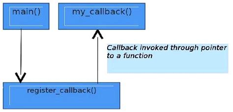 javascript tutorial callback function callback functions in javascript