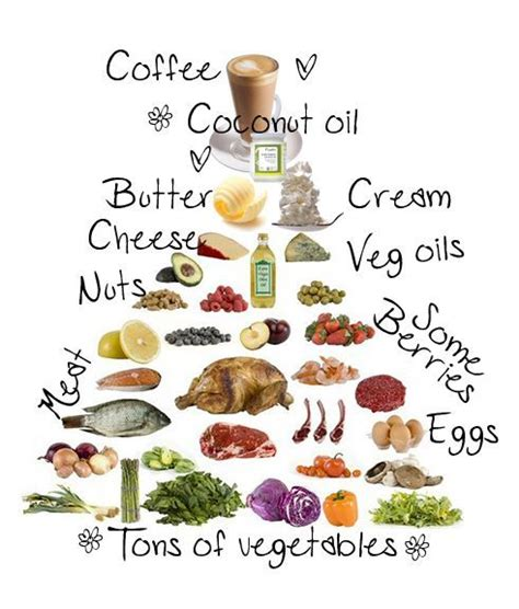 list of healthy fats paleo low carb high food pyramid great article about