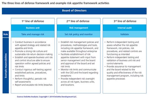 risk appetite template the benefits of implementing a risk appetite framework