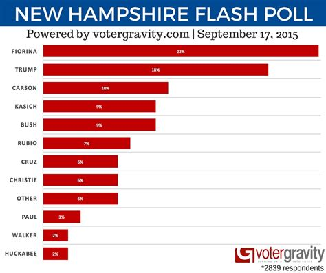 fiorina leads in nh post cnn debate poll - Latest Survey