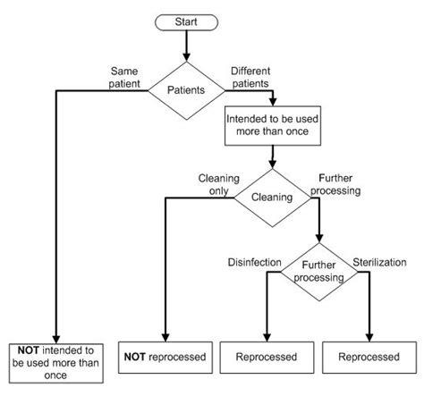 device complaint handling flowchart device complaint handling flowchart systematic