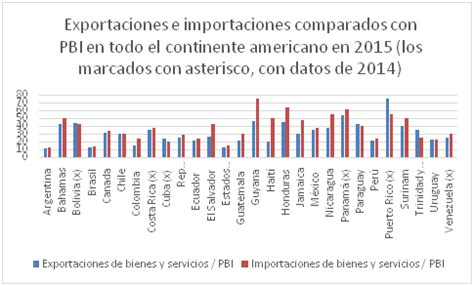 porcentaje de detracciones por transporte 2016 porcentaje de detracion por servicios 2016 oro