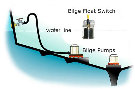 bilge boat pump bracket mounted bilge float switch liquidlevel