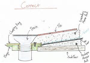 Acrylic Bathtub Installation A Flawed System Shower Pan Liners Fine Homebuilding