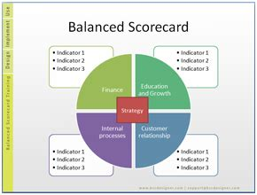 Free 17 Balanced Scorecard Exles And Templates Michael Medley Pinterest Template And Balanced Scorecard Template Free