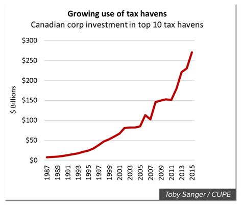 tax havens and their use by united states taxpayers an overview a report to the commissioner of revenue the assistant attorney general the treasury tax policy classic reprint books pressprogress