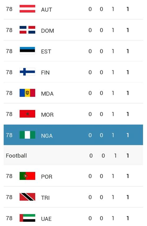 1992 Olympics Medal Table by Medal Table 2016 Olympic As It Ends