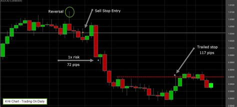 swing trading forex price action price action swing trading with audcad forex pair