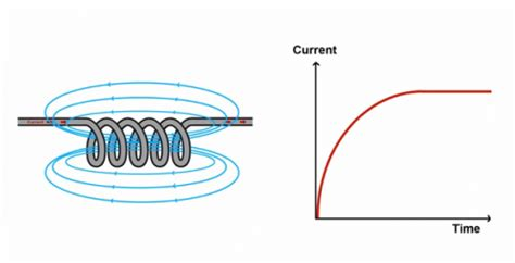 what is a inductor basics inductor basics what is an inductor time for science