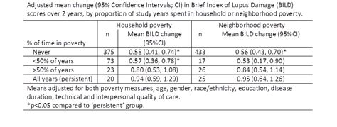 Sle Essay On Factors Affecting by Persistent Individual And Neighborhood Poverty Are