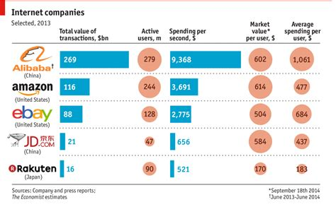 alibaba e commerce how alibaba measures up the economist