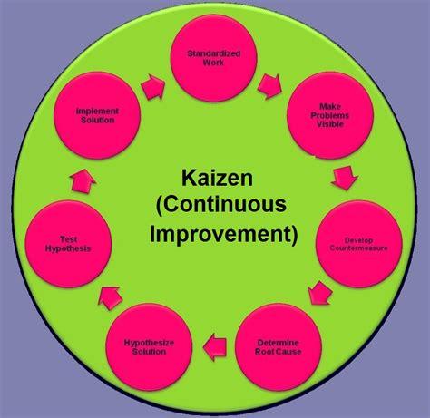 kaizen analysis tasko consulting