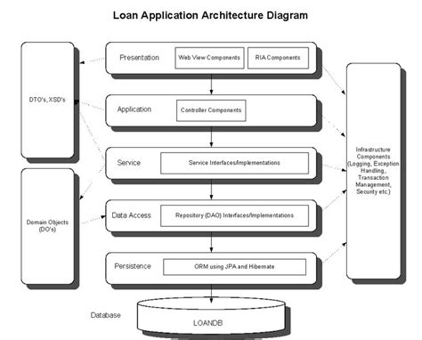 repository pattern nosql 17 best images about software architecture on pinterest