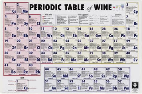 periodic table of wine poster poster and print