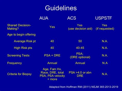 prostate screening guidelines prostate cancer screening